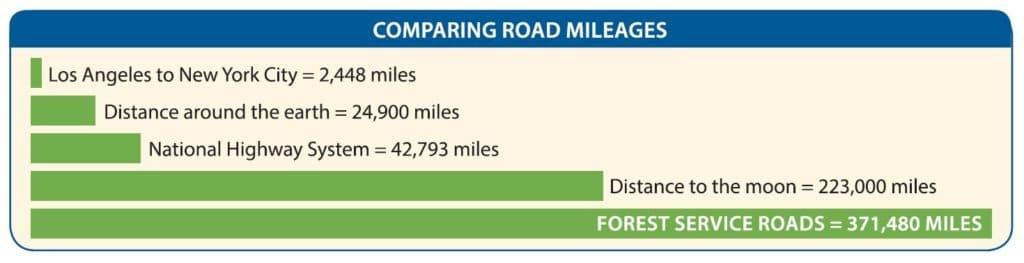 Road Mileage Chart Courtesy of WWRI